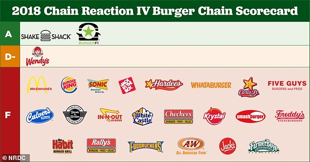 In the 2018 Chain Reaction Report, only two chains, Shake Shack and Burger Fi, received As for serving burgers made with beef from cows that didn't have antibiotics. Wendy's received a D minus, and the other 22 chains received an F